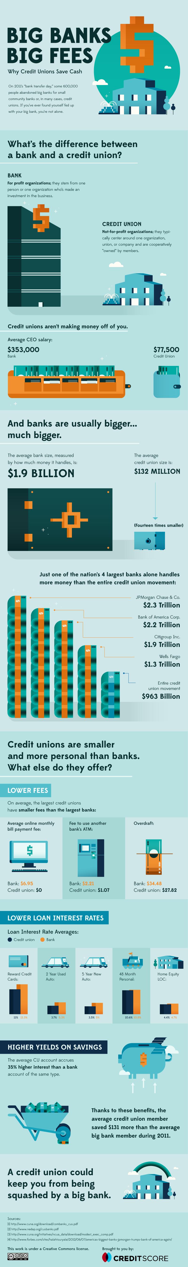 big-banks-big-fees_504f86452437b