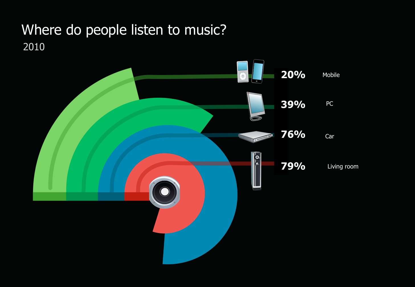 how-and-where-do-people-listen-to-music_5266920838886