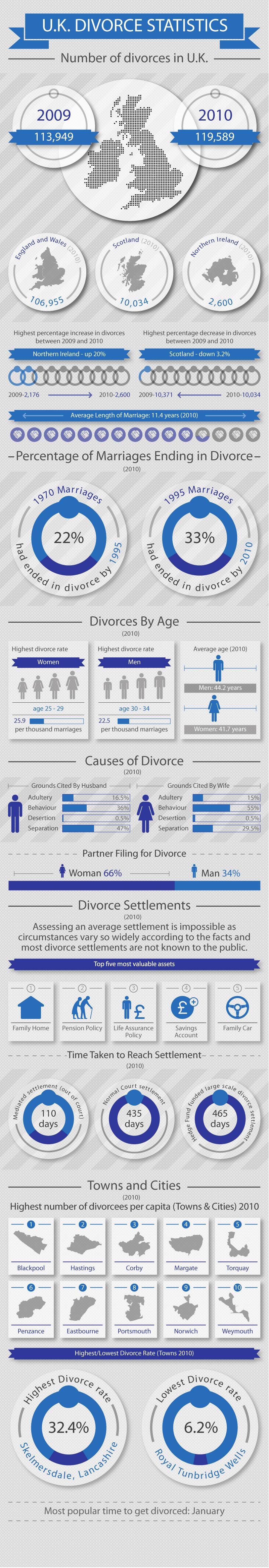 uk-divorce-statistics_5049cbda5661e