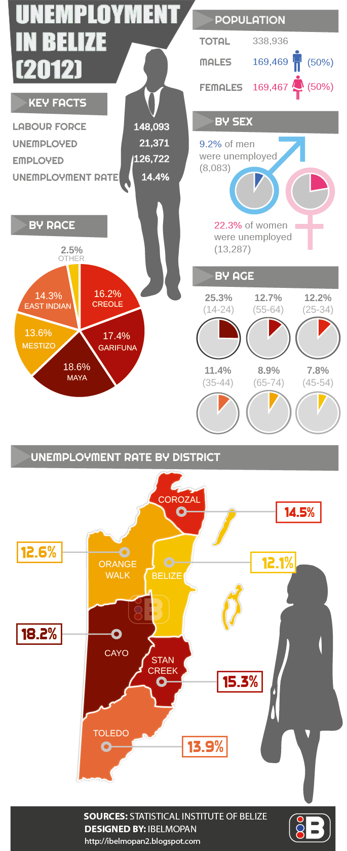 unemployment-in-belize-2012_504f769c3979f
