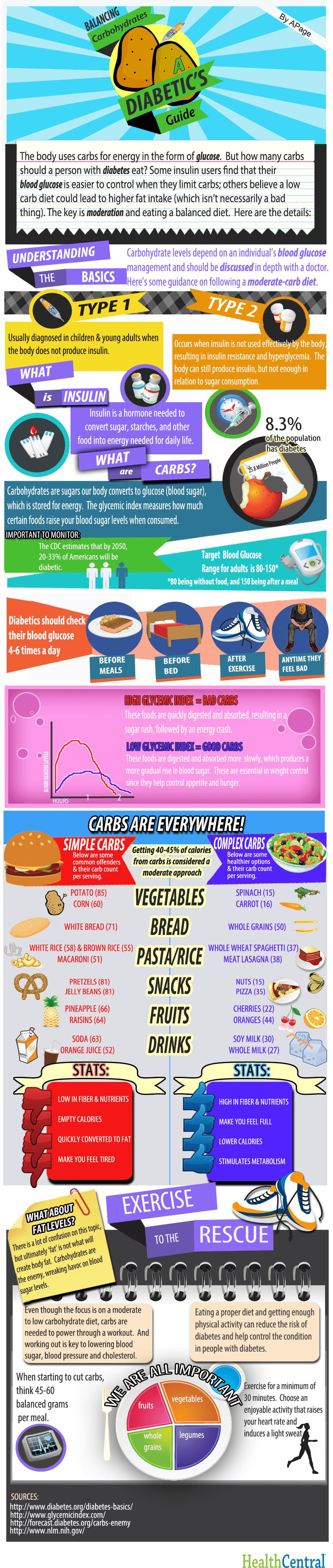 balancing-carbs-a-diabetics-guide_503522ca1d464