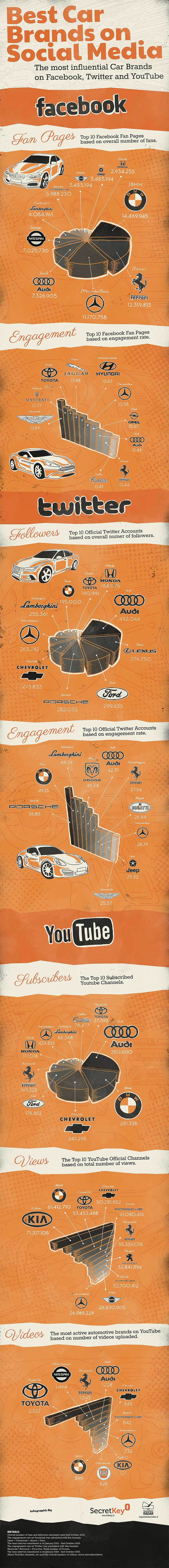 best-car-brands-on-social-media_5264eb64074b0