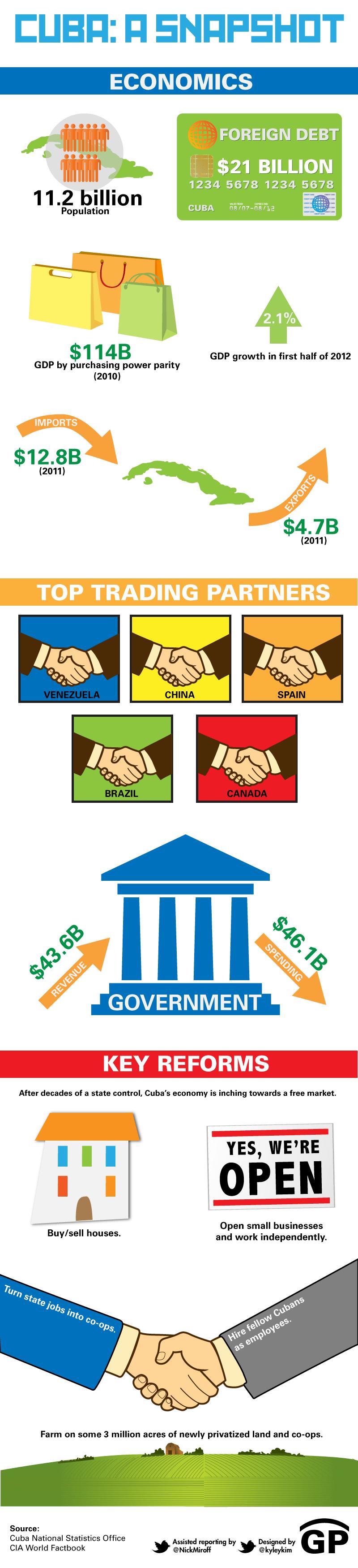 cubas-economic-reforms_5040e2cc66a7a