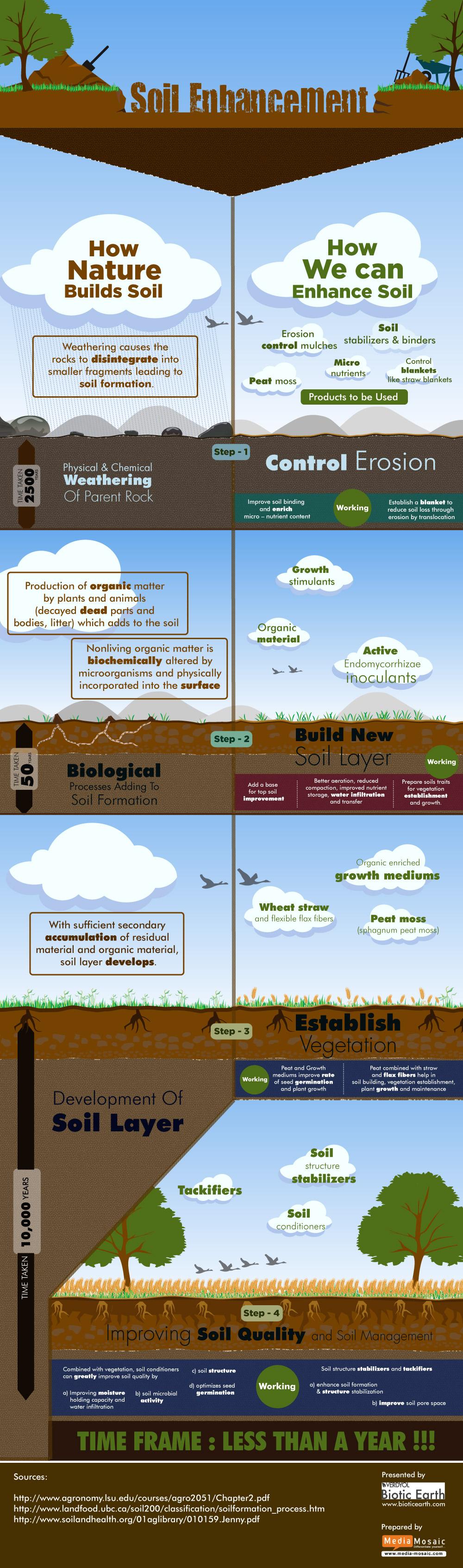 infogrpaphic-soil-enhancement_5264b4445ab61