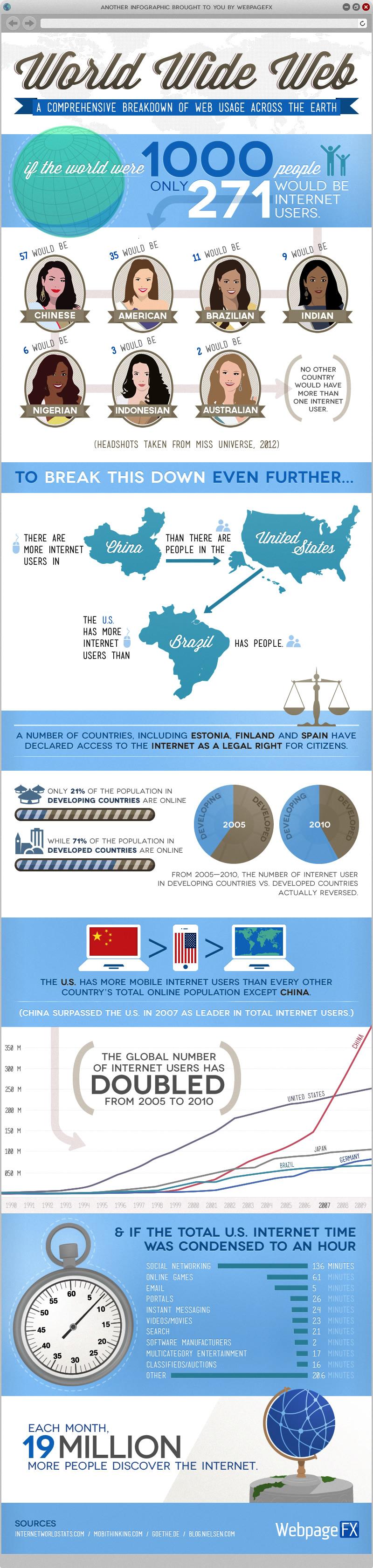 internet-usage-worldwide_5048cdb554c93