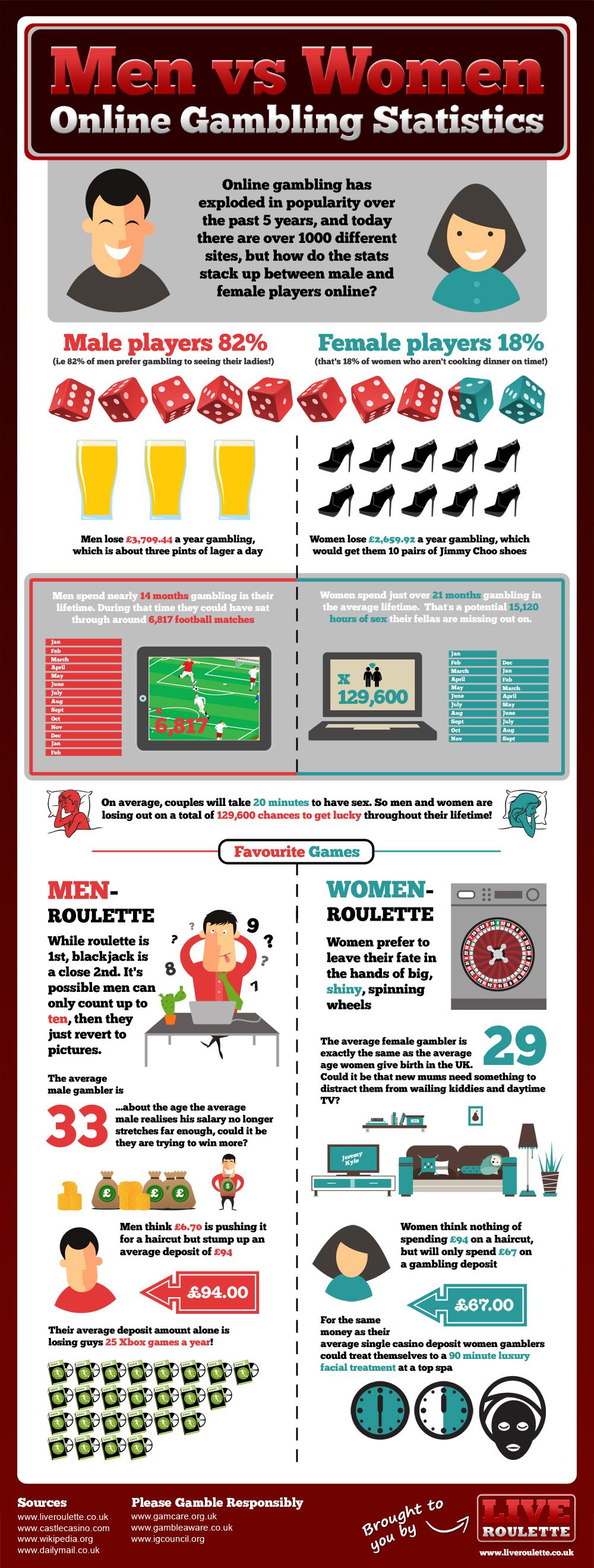 men-vs-women-online-gambling-statistics_5035056f3fb81