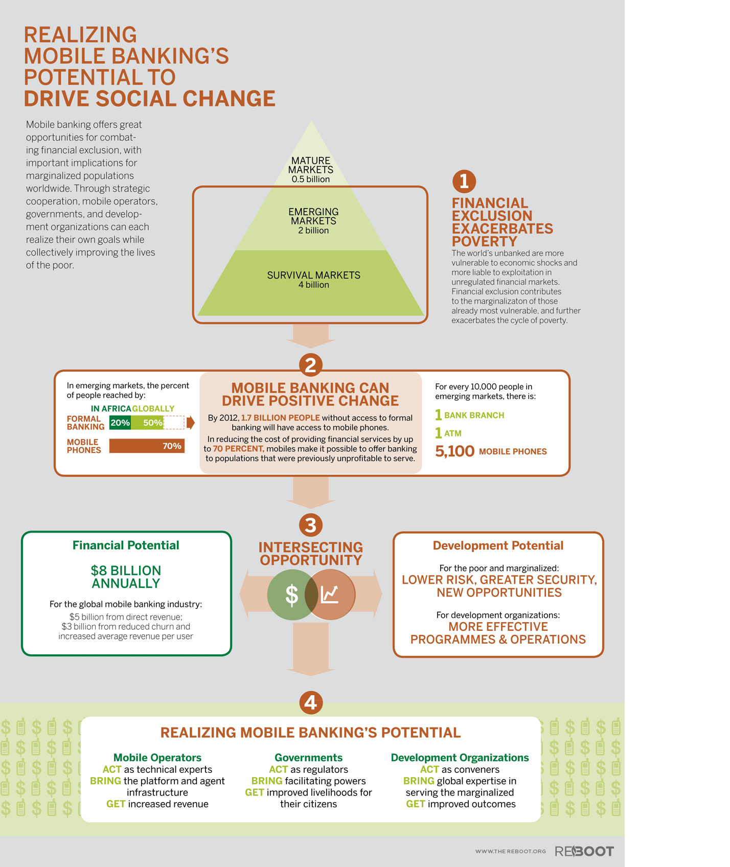 realizing-mobile-bankings-potential-to-drive-social-change_5040ea05bbc5f