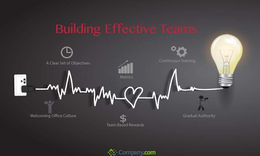 building-effective-teams_525ffde064f05
