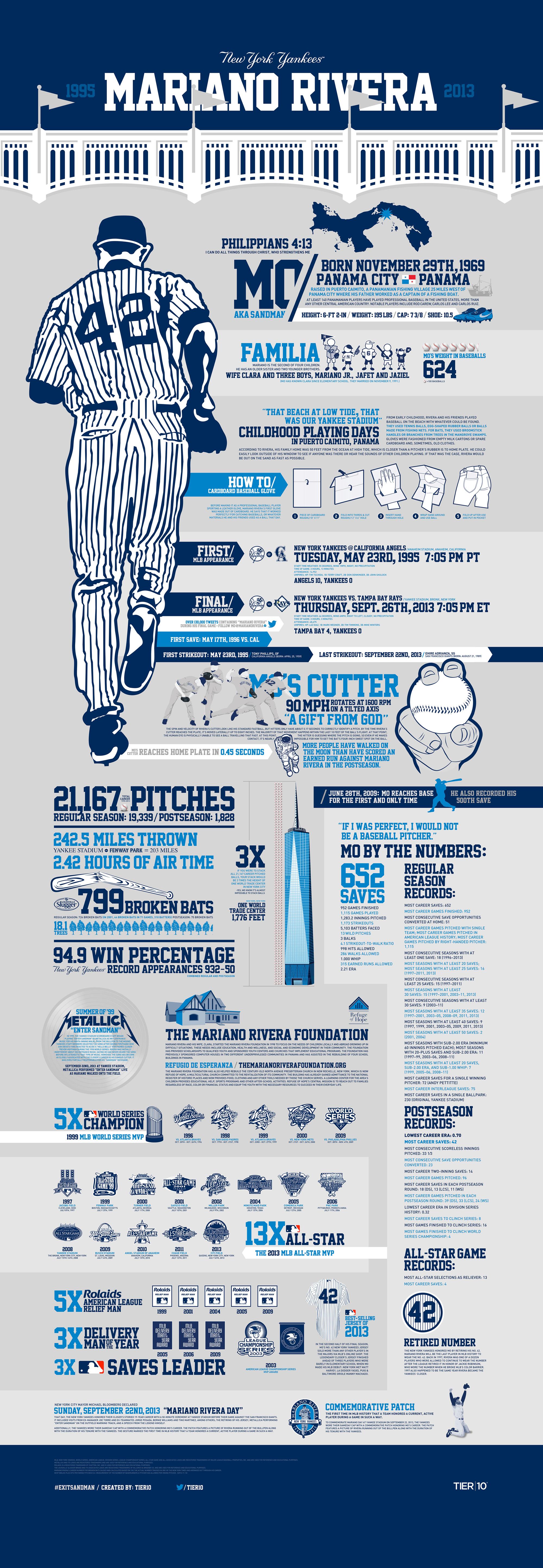 Mariano Rivera Infographic