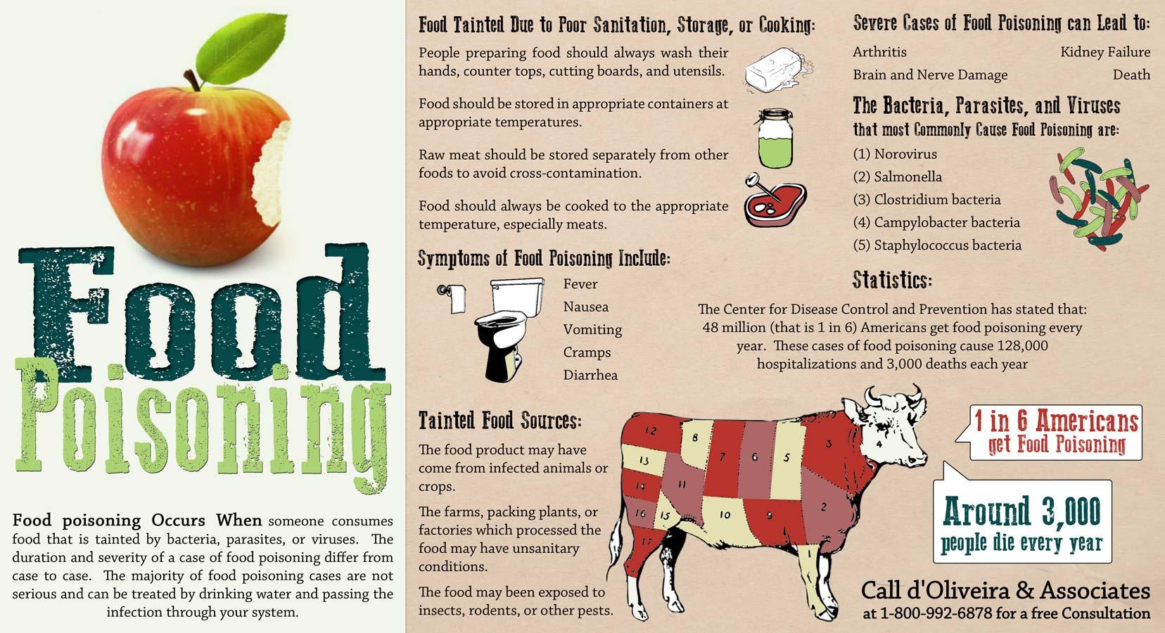 foodpoisoninglawyertaintedfoodandsymptomsoffoodpoisoninginfographic_525e7b2b4ae41