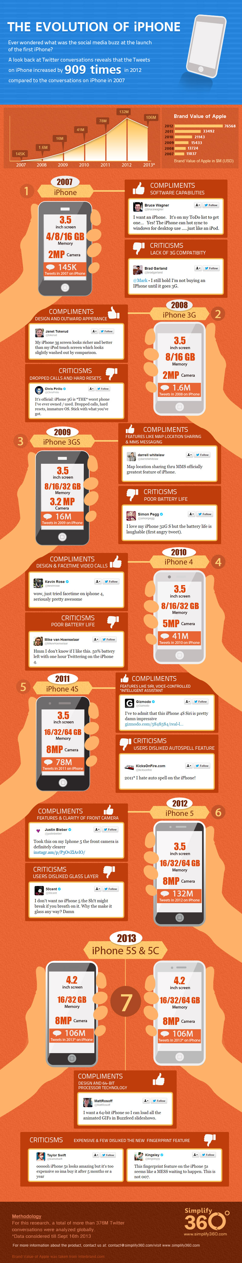 how-the-social-chatter-of-iphone-launch-has-changed-over-the-years_525e2643631ad