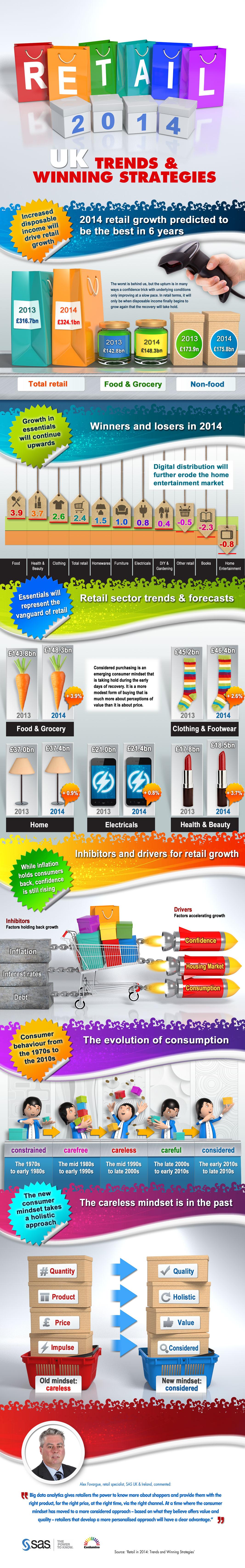 SAS_infoGraphic_Retail_2014