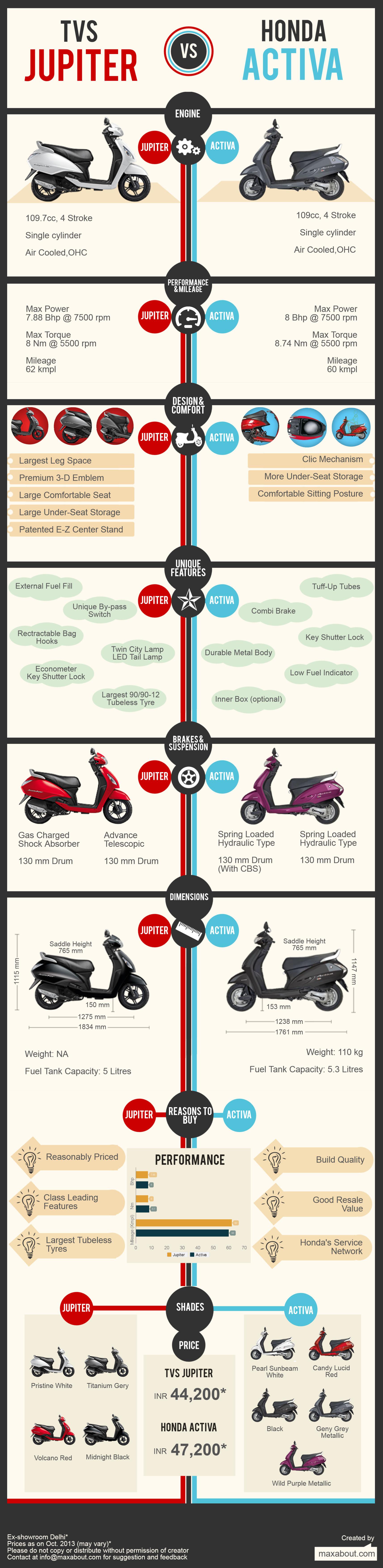 tvs-jupiter-vs-honda-activa_5258ed5962a99