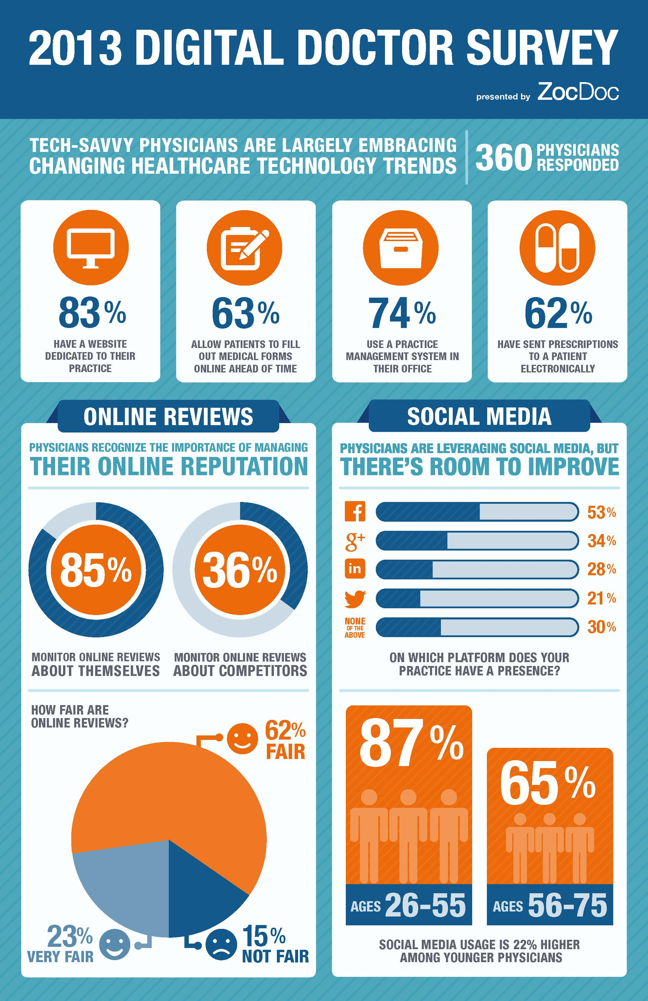 2013-digital-doctor-survey-results_5256e8a0c7061