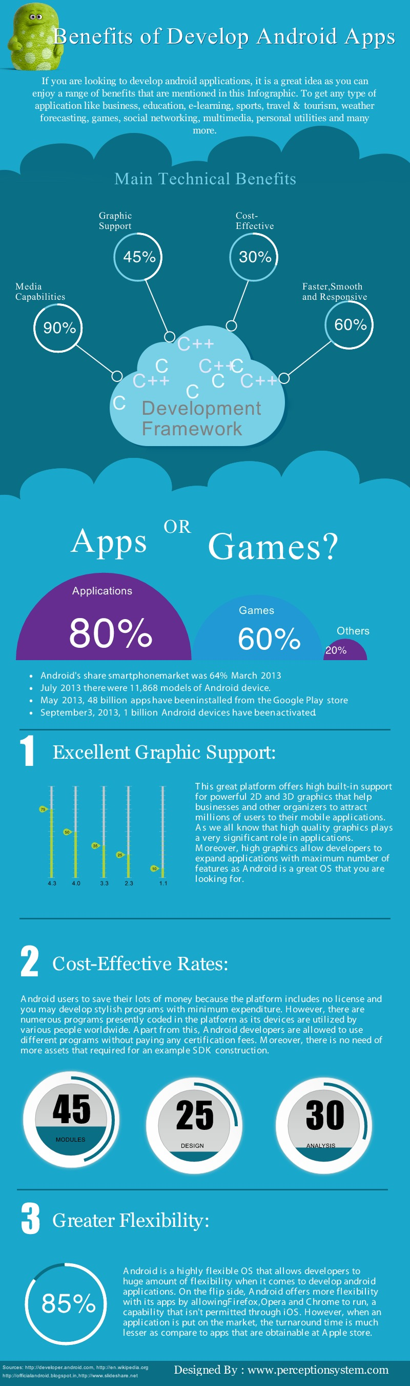 benefits-of-developing-android-apps_5256446b3cf41