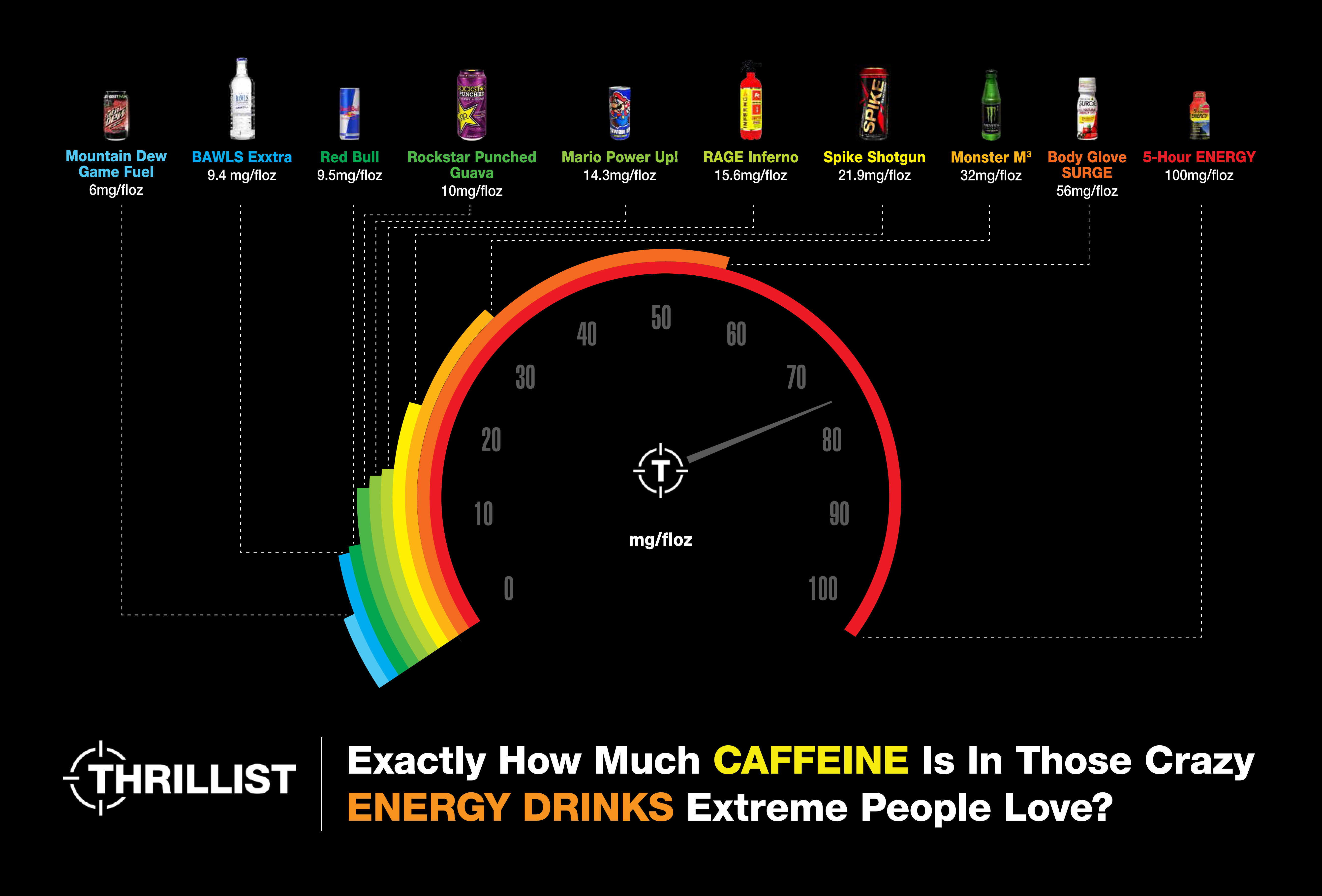 Exactly How Much Caffeine Is In Those Crazy Energy Drinks Extreme People Love