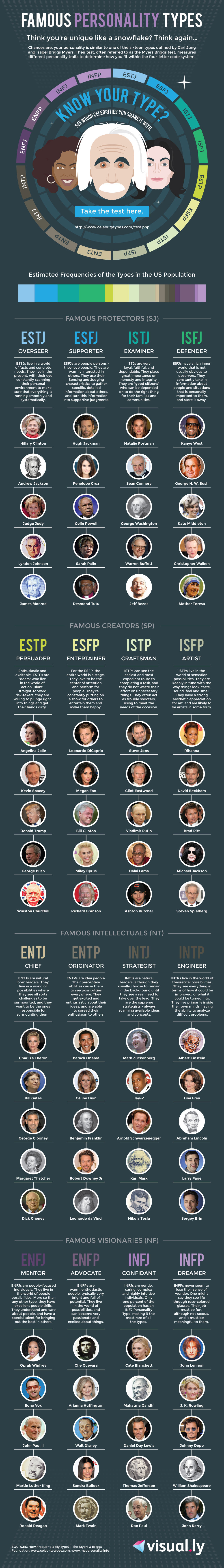Famous Personality Types