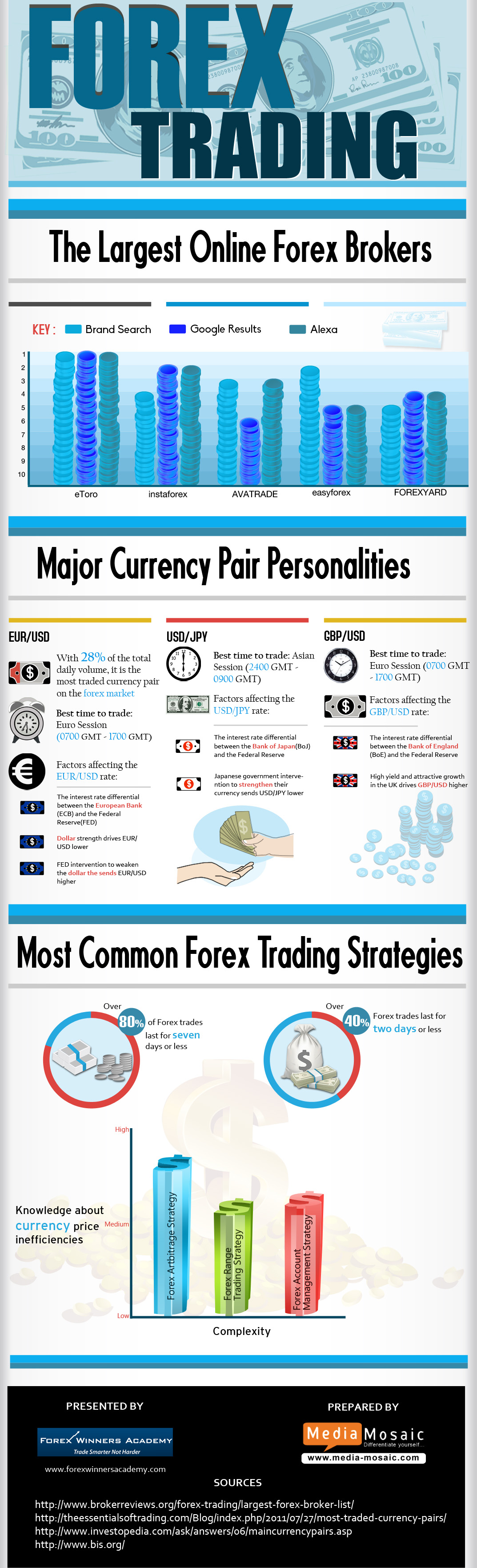 List of forex brokers