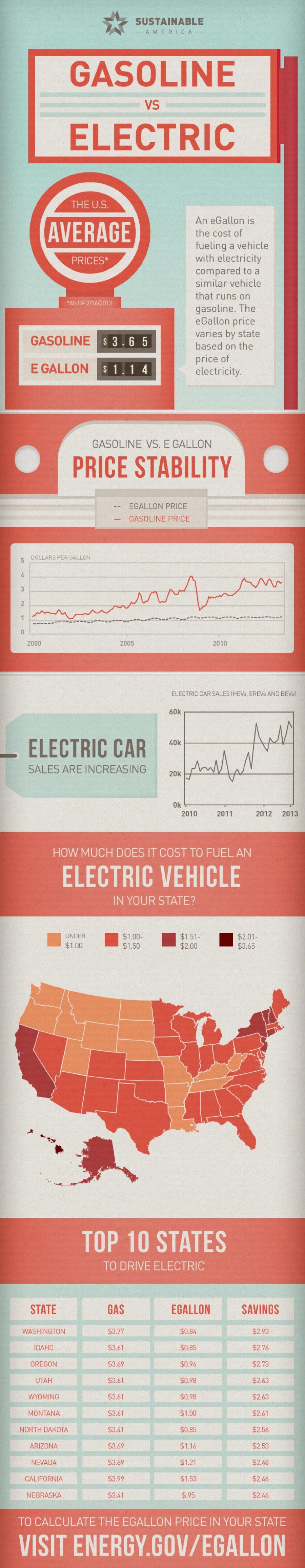 gasoline-vs-electric_5255a825b8a34