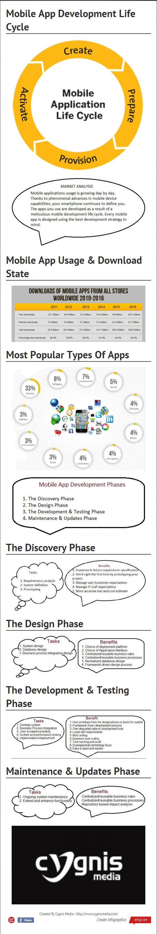 mobile-app-development-life-cycle_52578807397a7