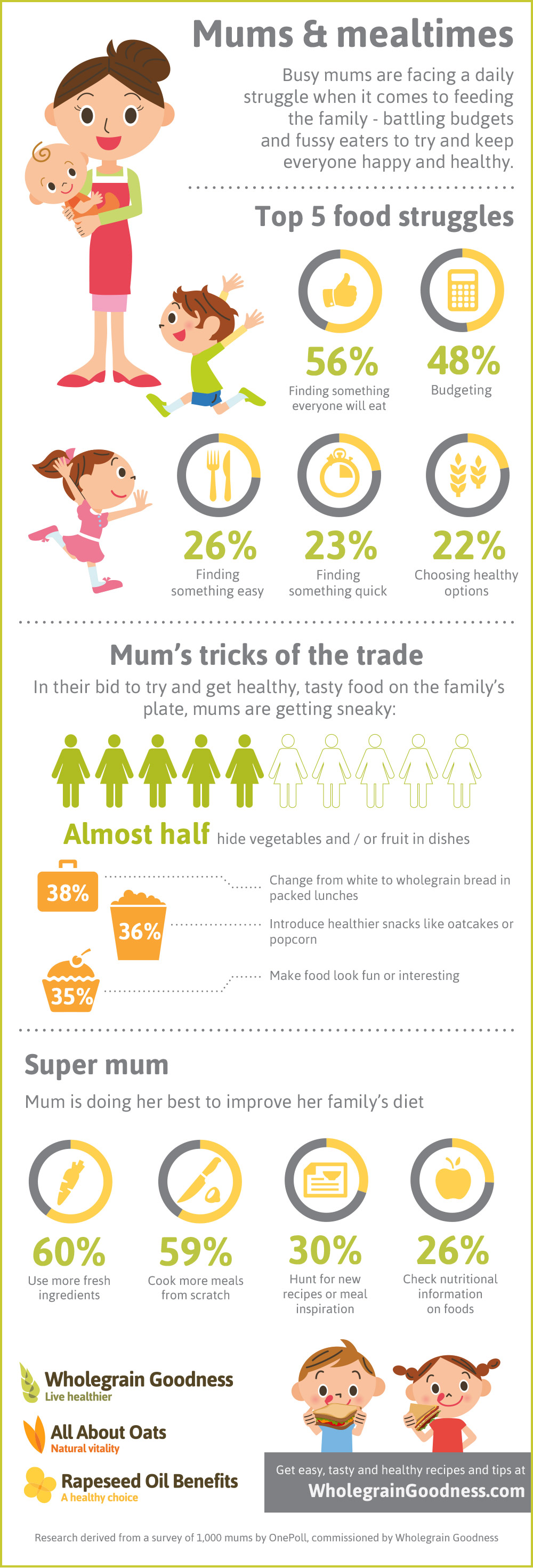 mums and mealtimes infographic