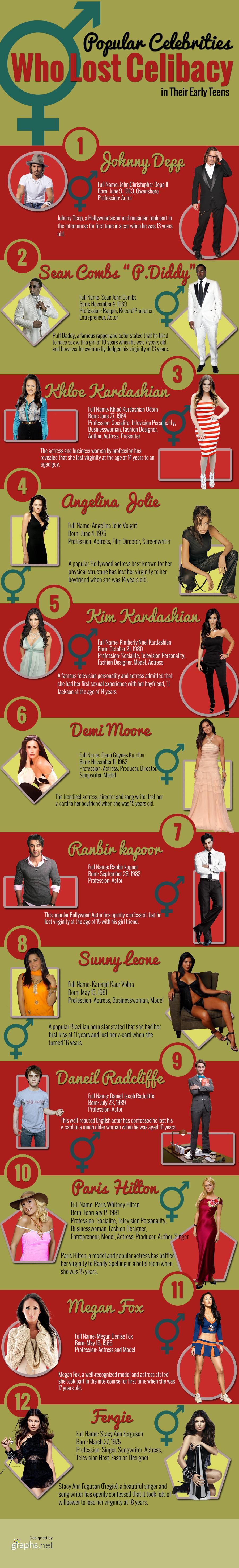 Popular Celebrities Who Last Celibacy in Their early teens