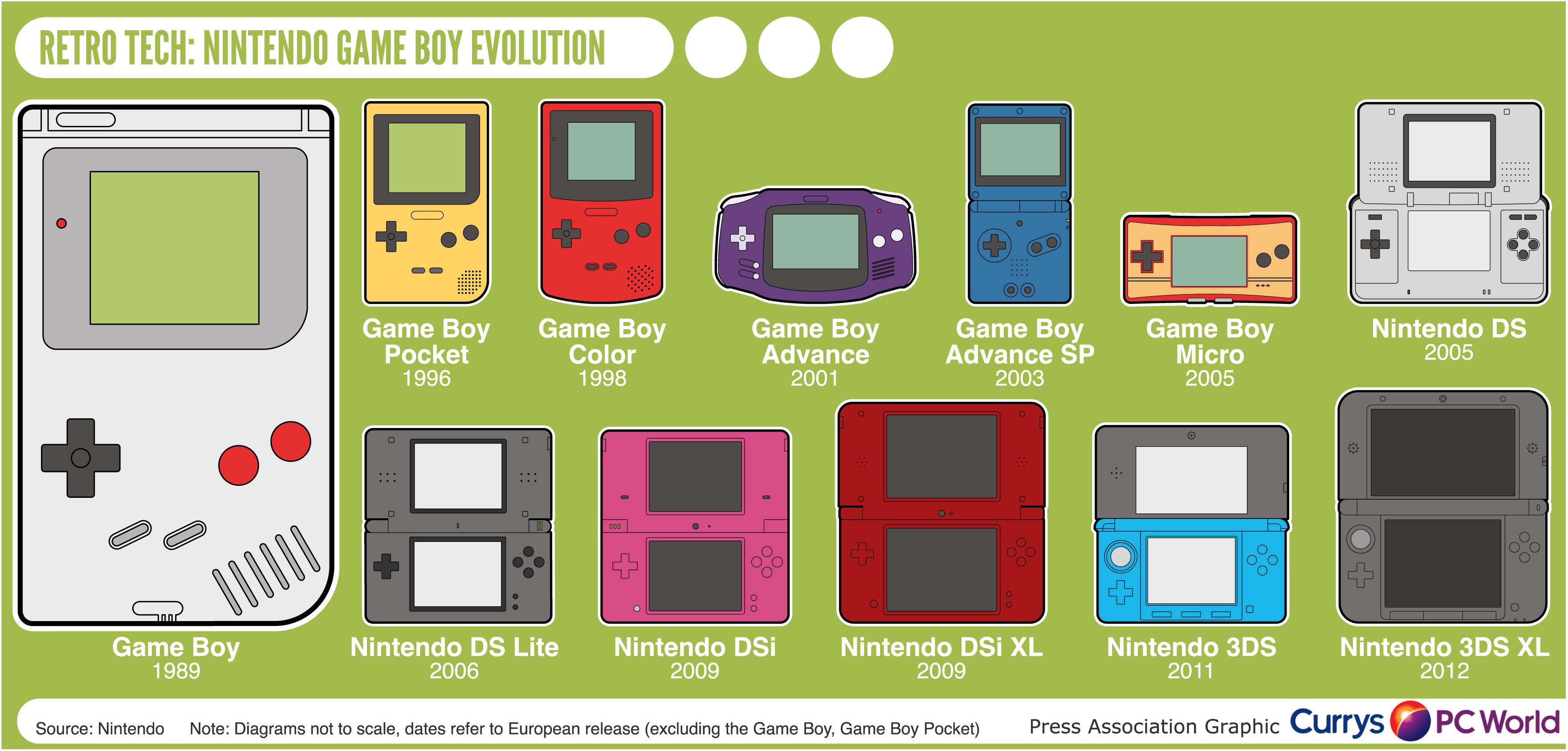 Retro Tech Nintendo Game Boy Evolution