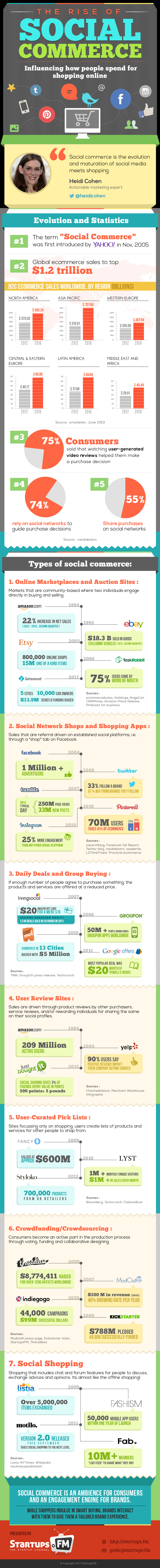 Rise OF Social Commerce