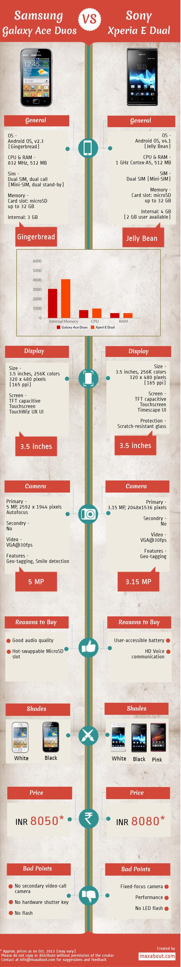Samsung Galaxy Ace Duos VS Sony Experia E-dual