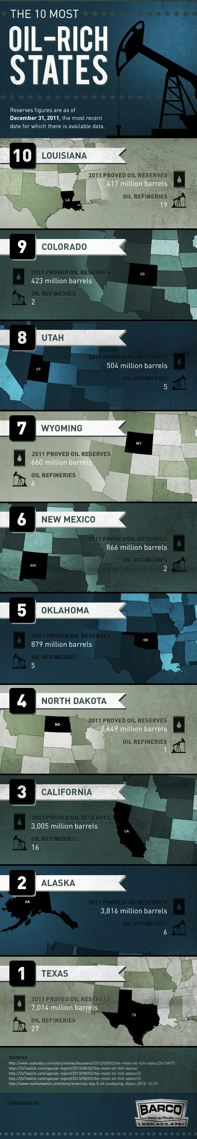 The 10 Most Oilrich States