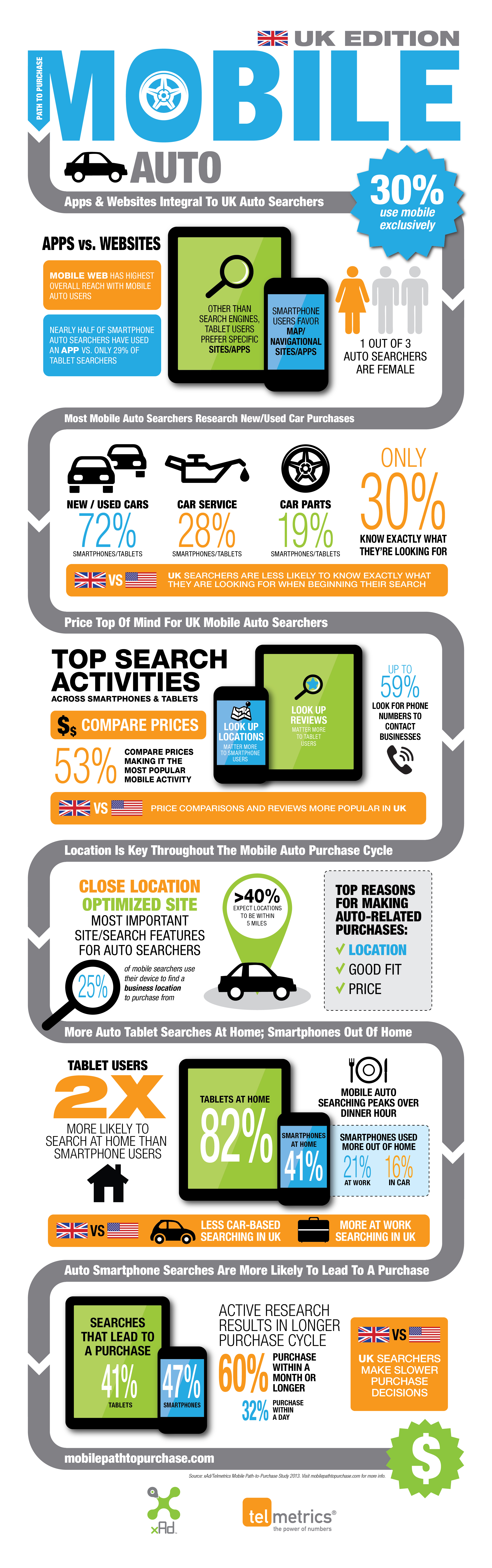 the-mobile-path-to-buying-cars-in-the-uk_52556160df52a