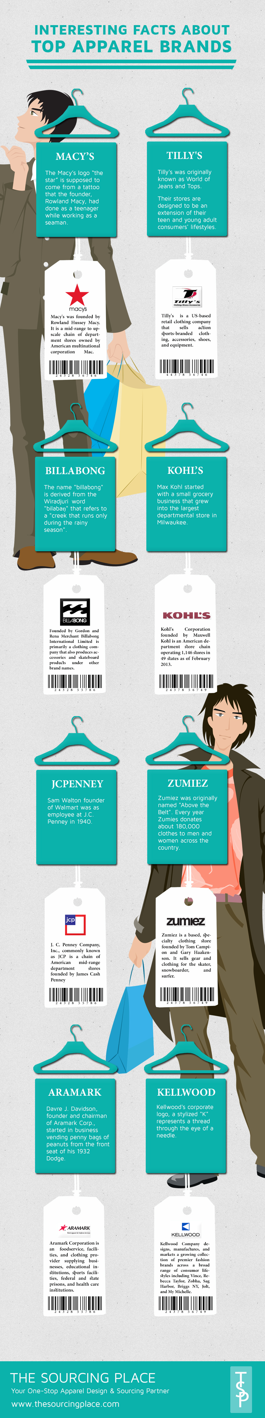 Top Apparel Brands
