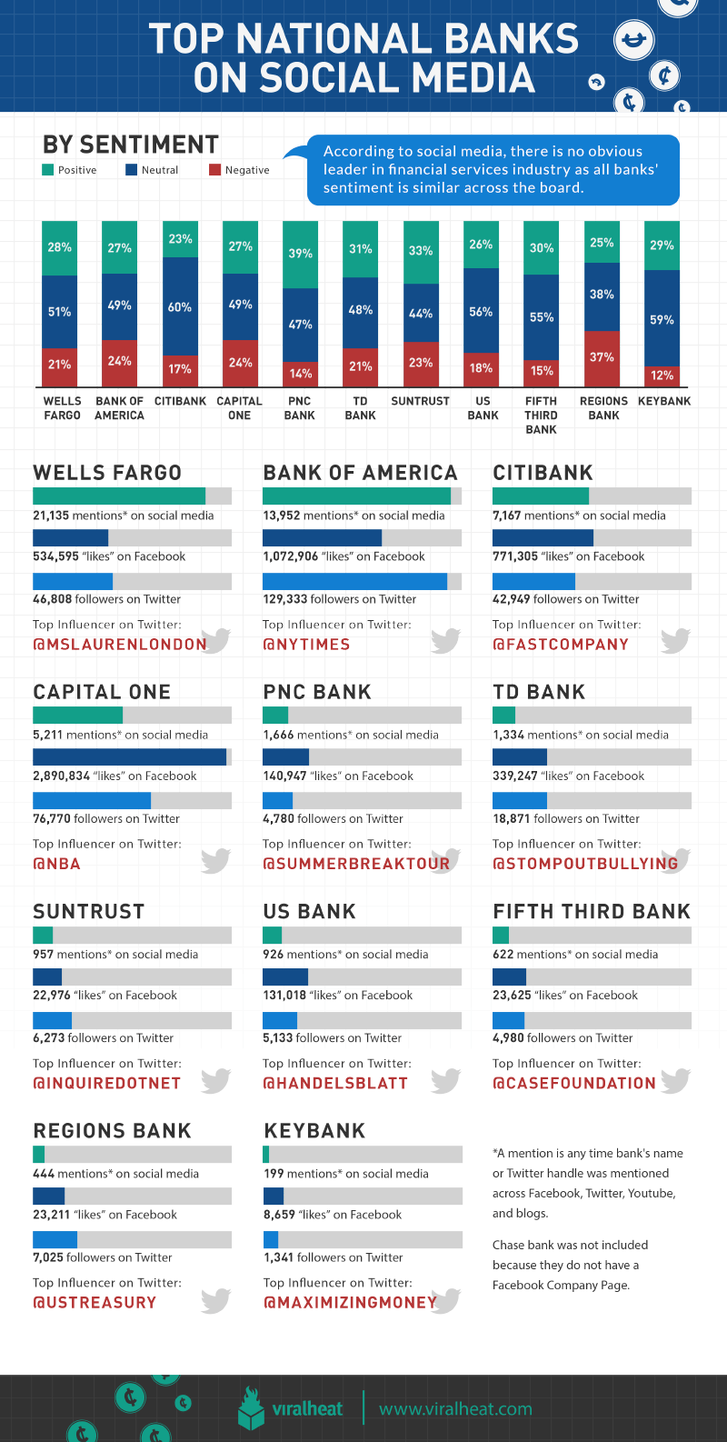 Top National Banks On Social Media