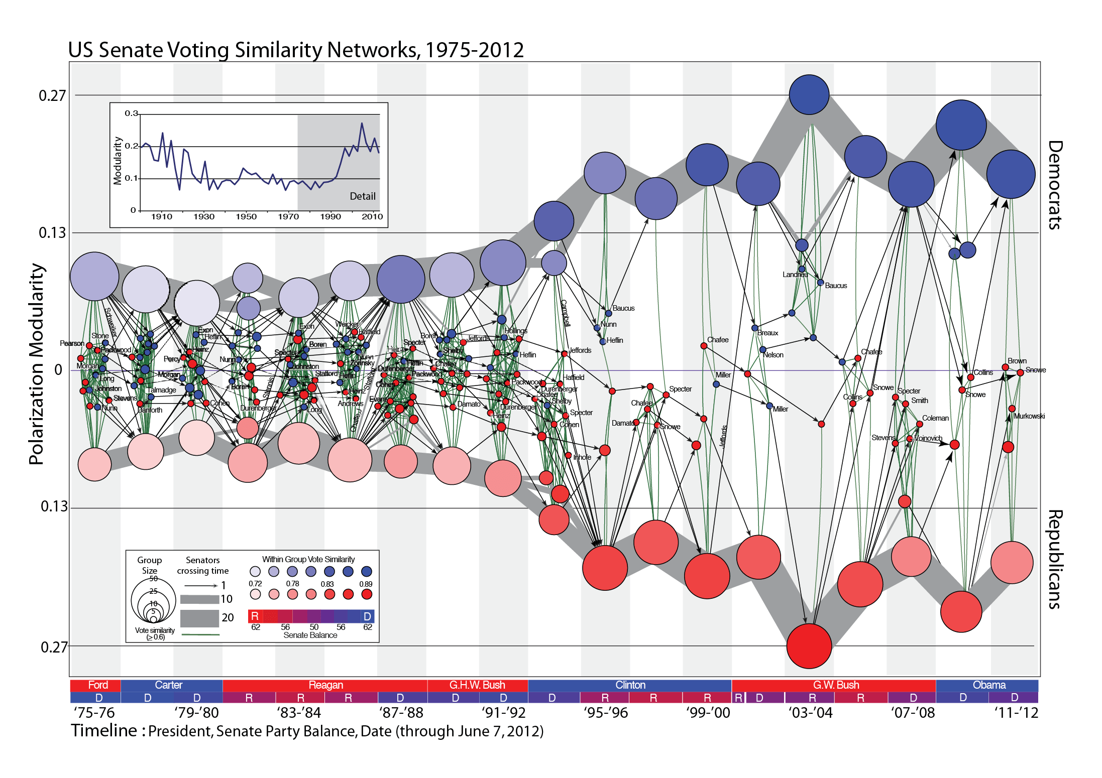 Us Senate Voting Similarity Networks