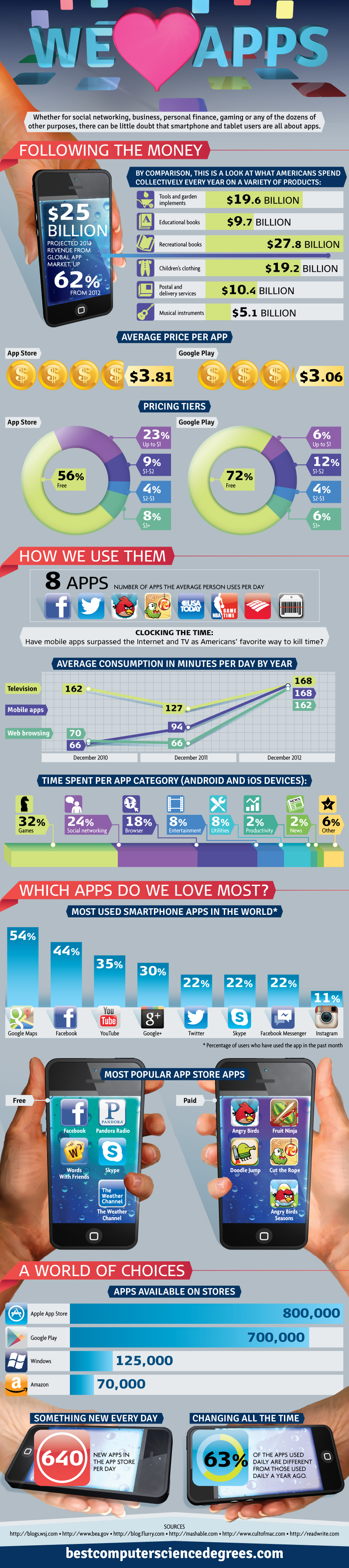 We Love Apps