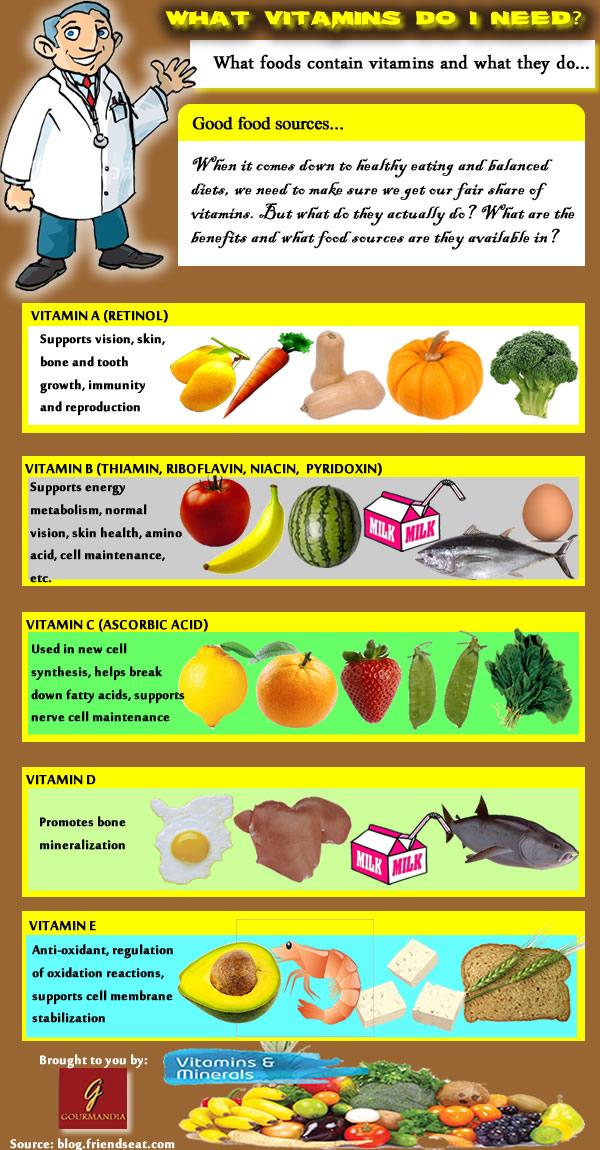 What Vitamins Do I Need