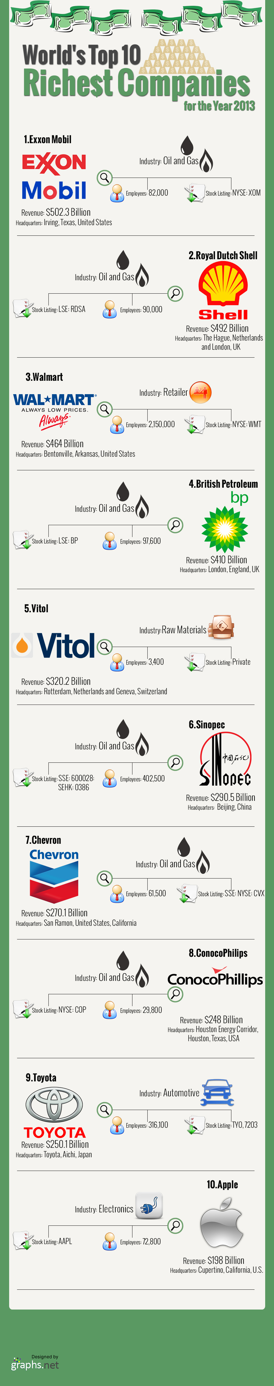 10 Richest Companies Of 2013