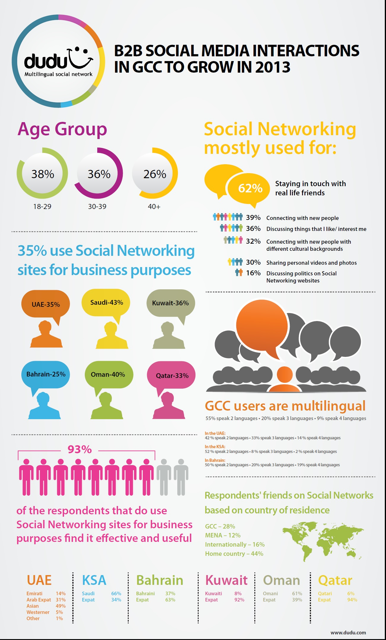B2B Social Media Interaction In The GCC To Grow In 2013