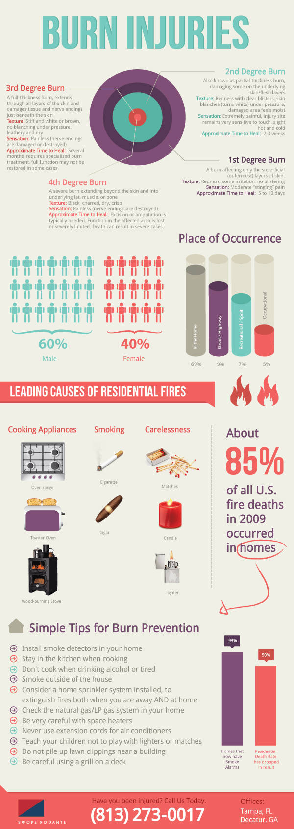 Burn Accident And Injury Statistics
