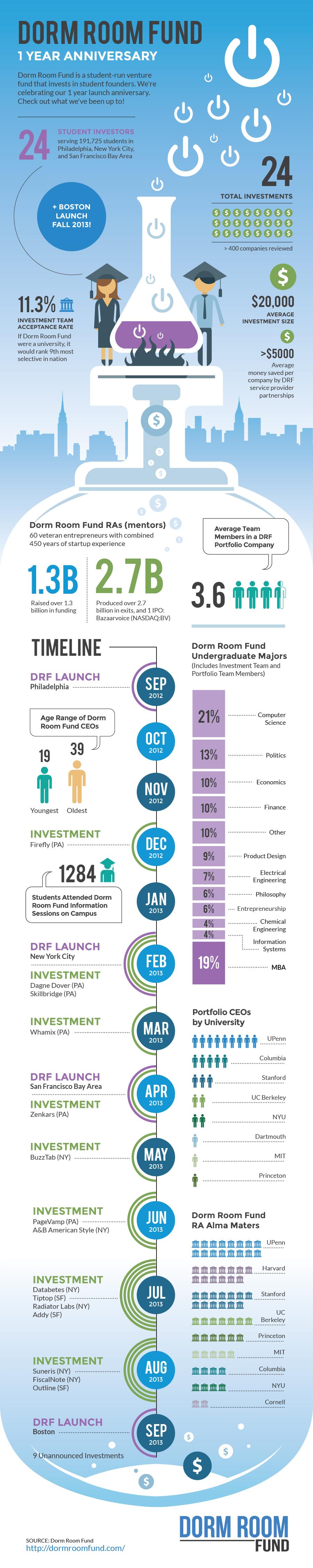 Dorm Room Fund One Year Anniversary