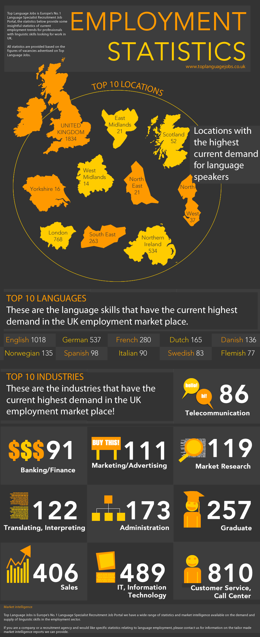 Employment Statistics For Top Language Jobs