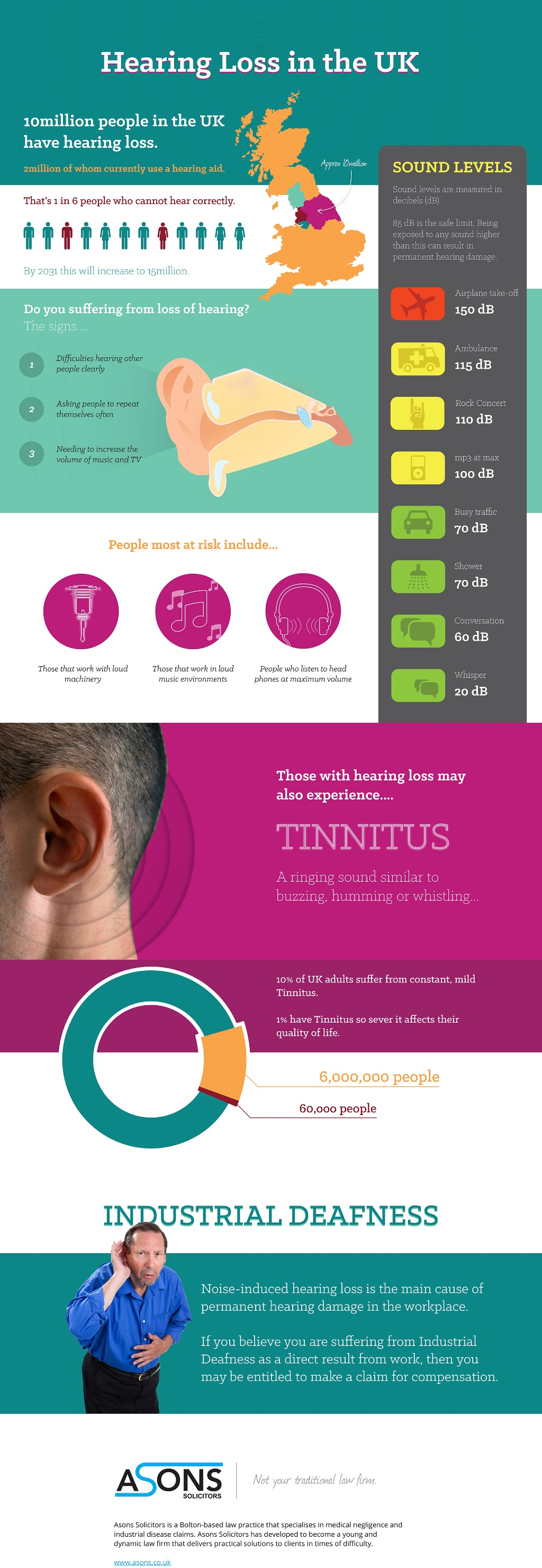 Hearing Loss In The UK