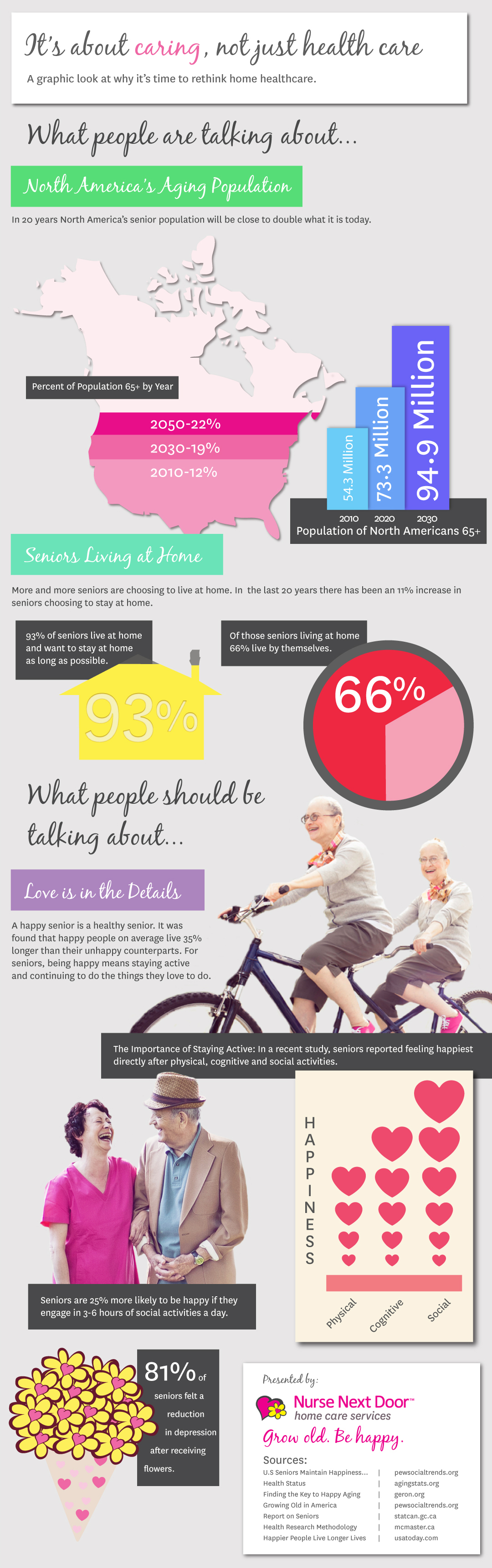 Home Care In North America The Caring Infographic