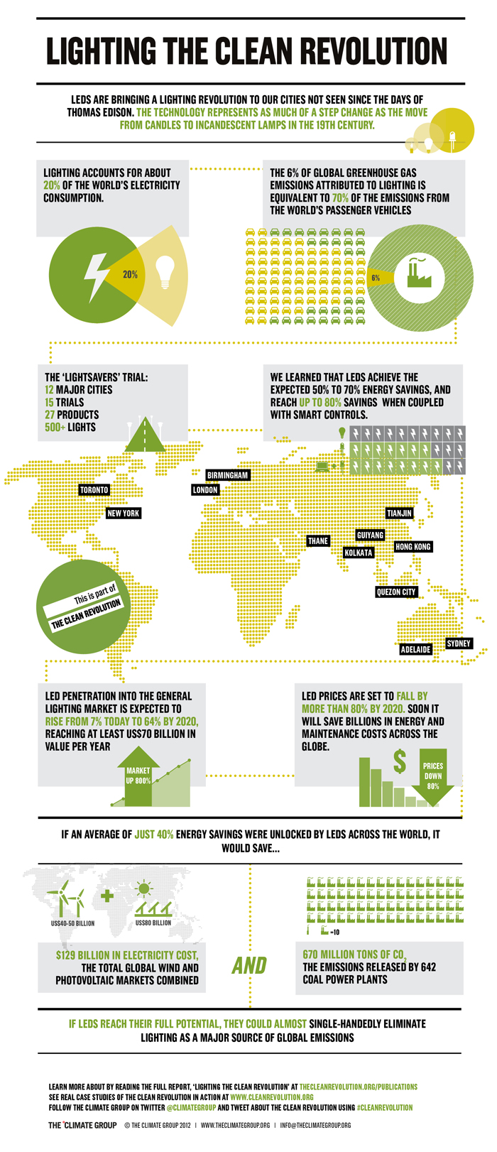 LEDS Lighting The Clean Revolution