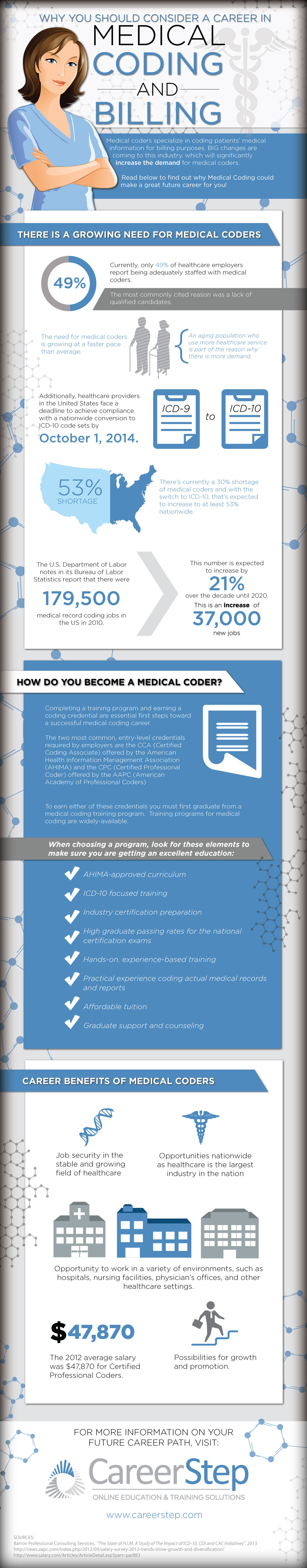Medical Coding Billing