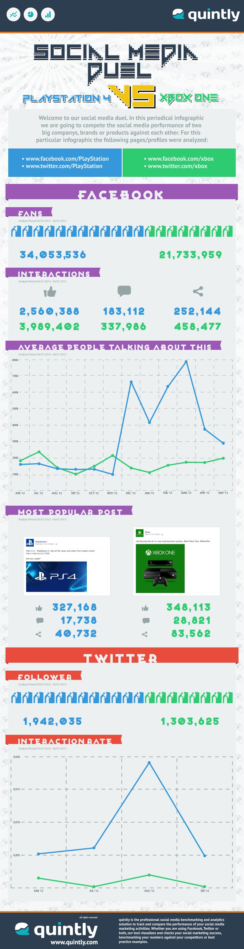 Social Media Duel Playstation 4 VS Xbox One