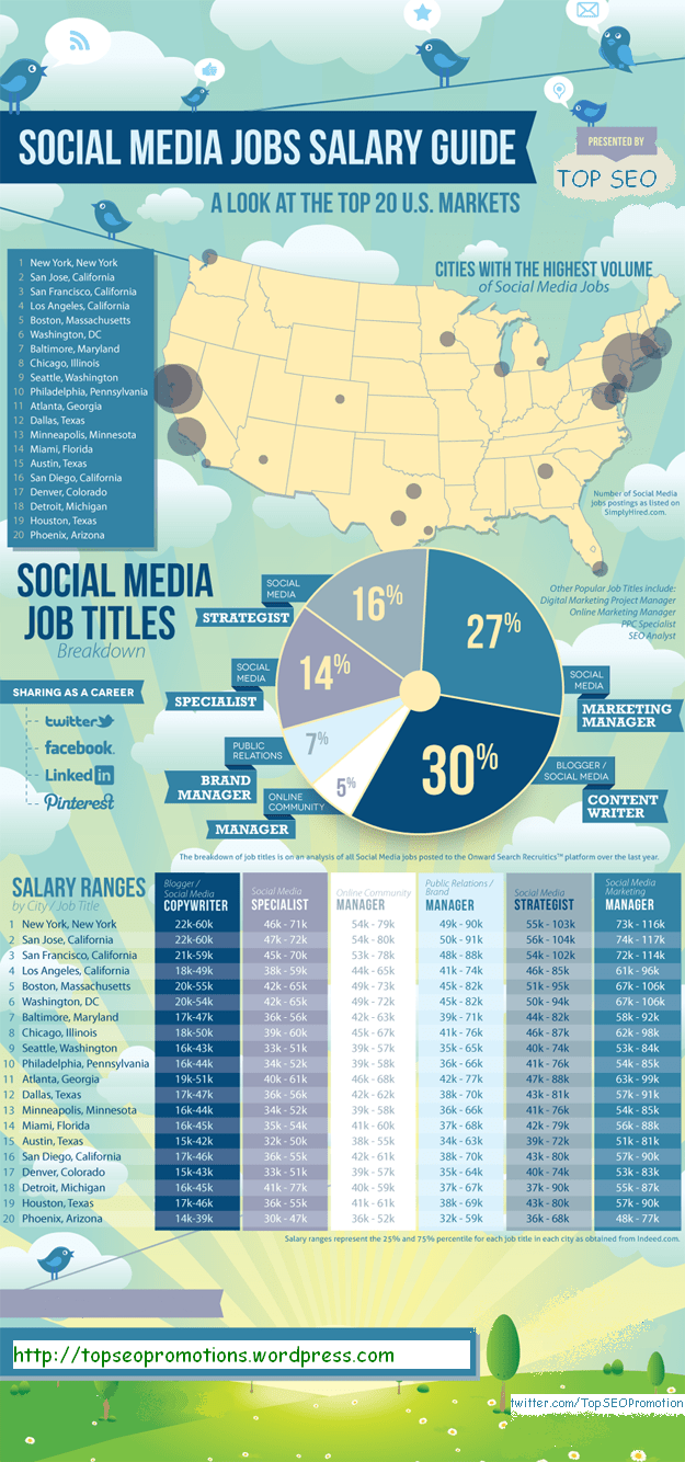 Social Media Job Comparision