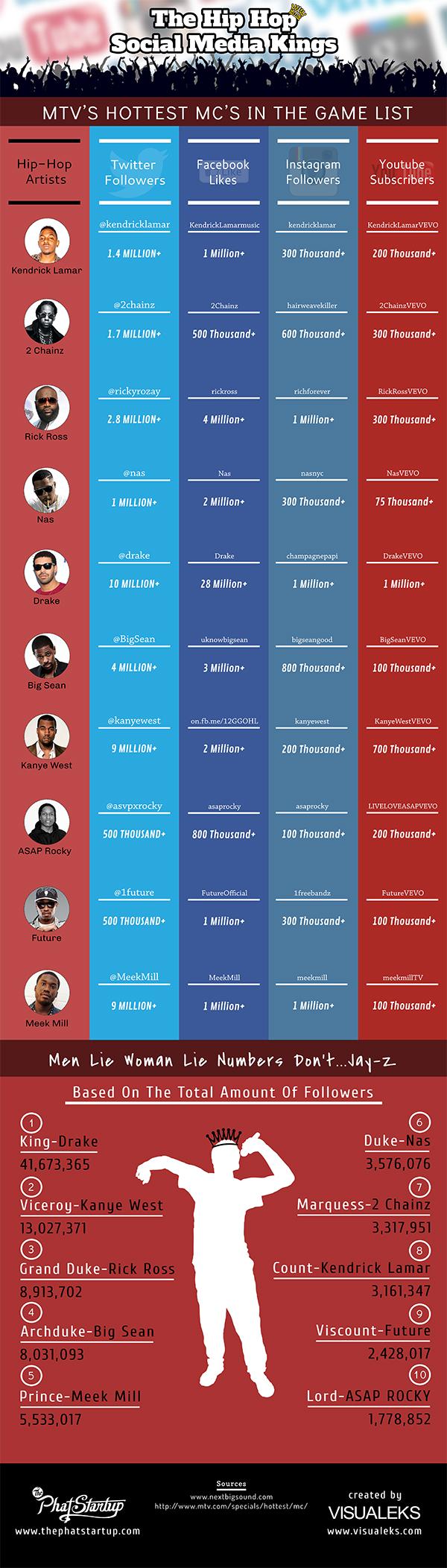 The Hip Hop Social Media Kings