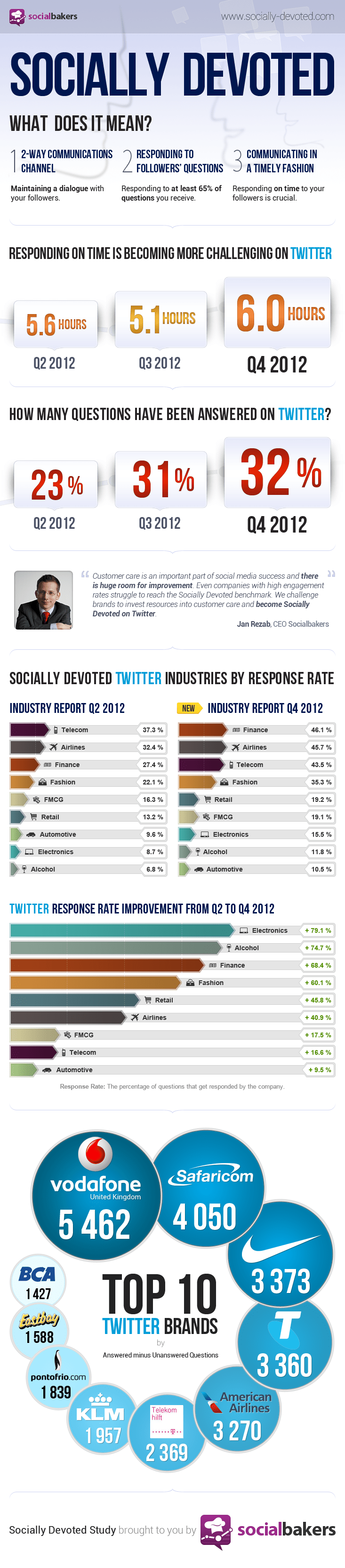 The Most Socially Devoted Industries On Twitter