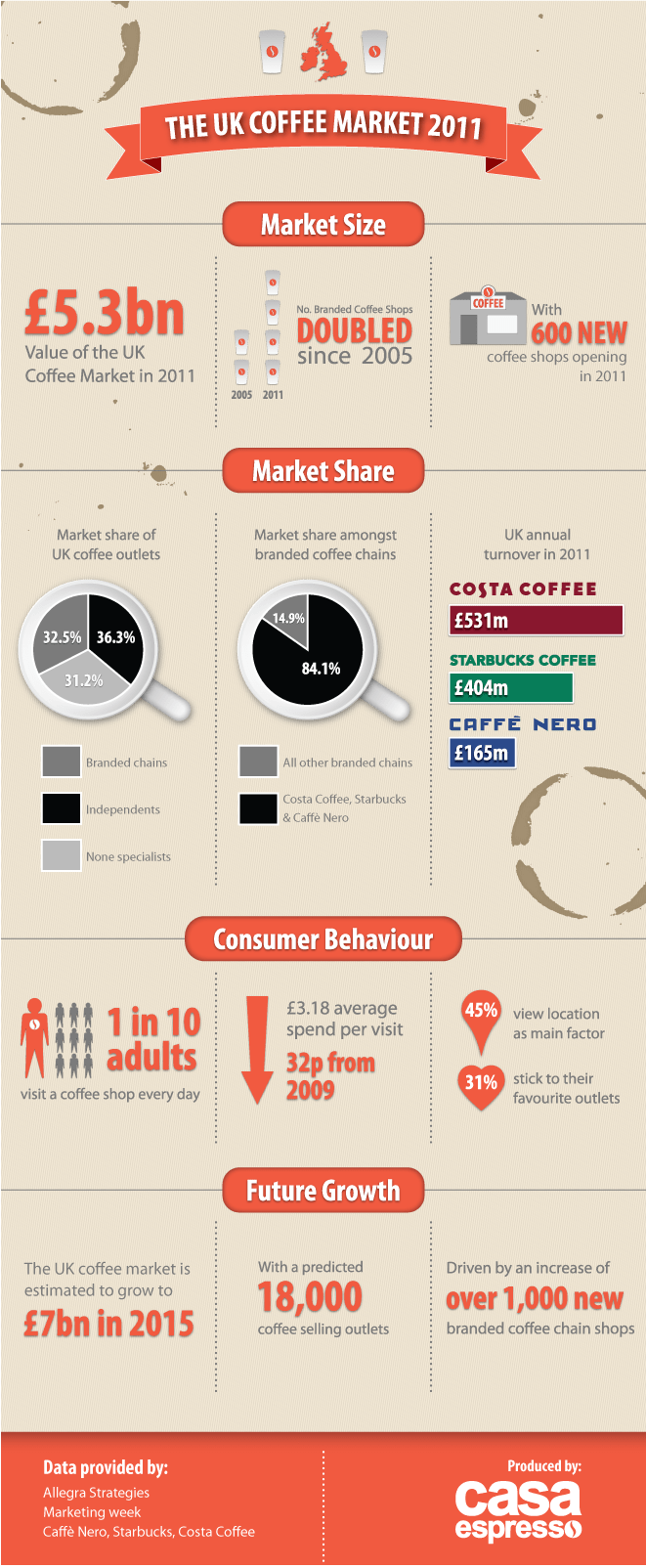 The UK Coffee Market
